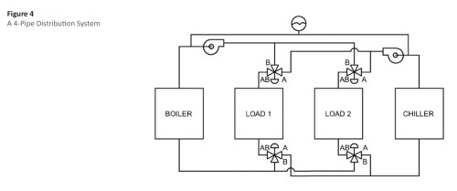 small resolution of  hydronic piping in commercial buildings flexible elastomeric and polyolefin insulations without jacketing are also commonly found on hydronic systems
