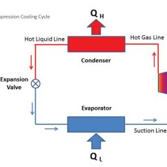 Ts Diagram Of Vapour Compression Cycle Solar Pv Wiring Uk Understanding Thermal Systems Industrial Refrigeration