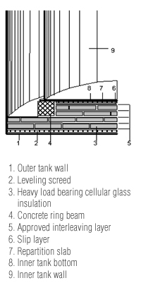Insulation & Liquefied Natural Gas in Production and