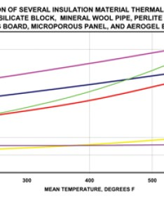 Figure comparison of several insulation materials also  value    outlook rh