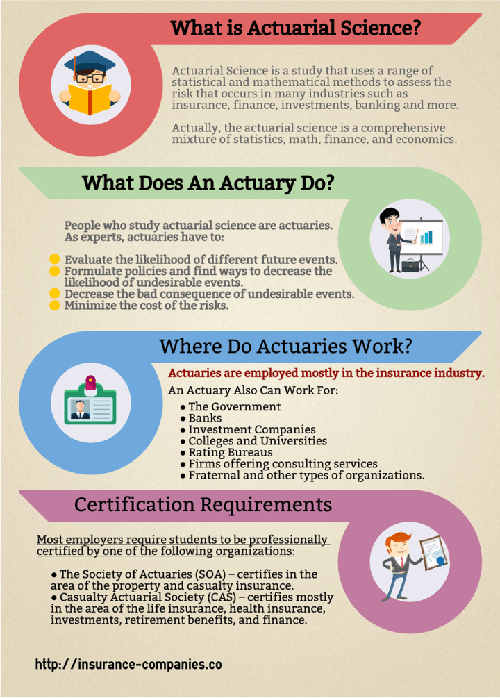 Actuarial Science Infographic