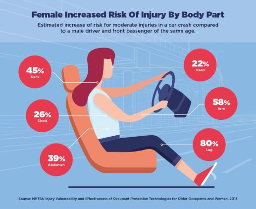 female injury risk in car accidents