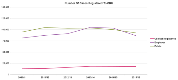 CRU annual new claims volumes data shows a mixed picture