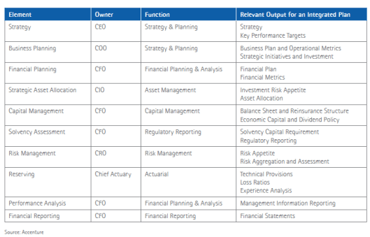 Aligning the elements: The integrated plan in action (Part 3 of 6)
