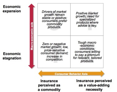 Insurance 2020: How micro-economic changes and consumer behaviour changes impact each other