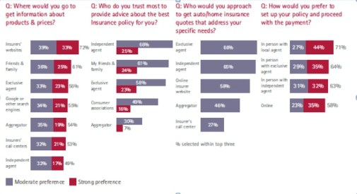 US Personal-Lines Insurance Consumer Survey: Keeping up with customer preferences (Part 2 of 4)