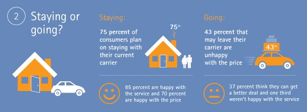 Will they stay or will they go? Insurance consumers weigh in on their satisfaction with their carriers