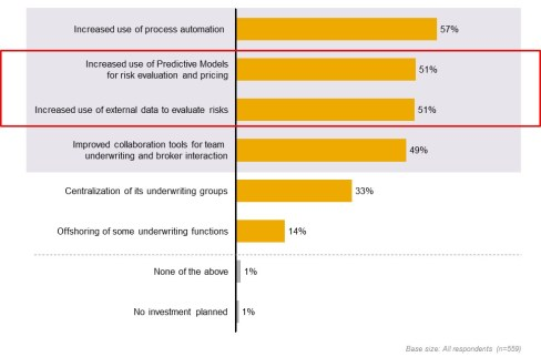 Underwriting Survey 2013: The digital divide and importance of analytics in commercial underwriting