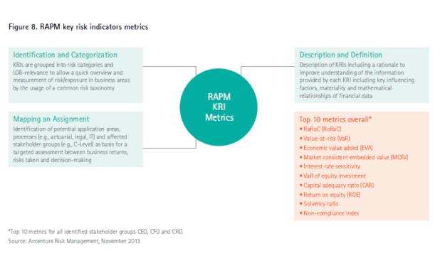 RAPM key risk indicator metrics
