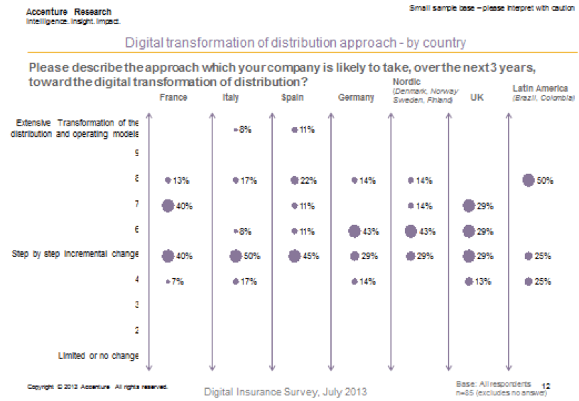 Scoping the digital threat - Digital transformation of distribution approach by country