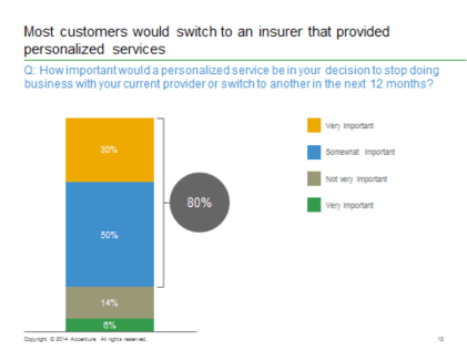 Most customers would switch to an insurer that provided personalized services