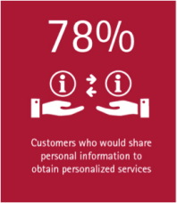 78% of insurance customers would share personal information to obtain personalized services.