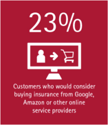 23% of customers would consider buying insurance from Google, Amazon or other service providers