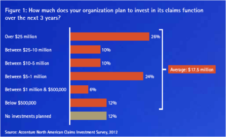 Figure 1: How much does your organization plan to invest in its claims function over the next 3 years?