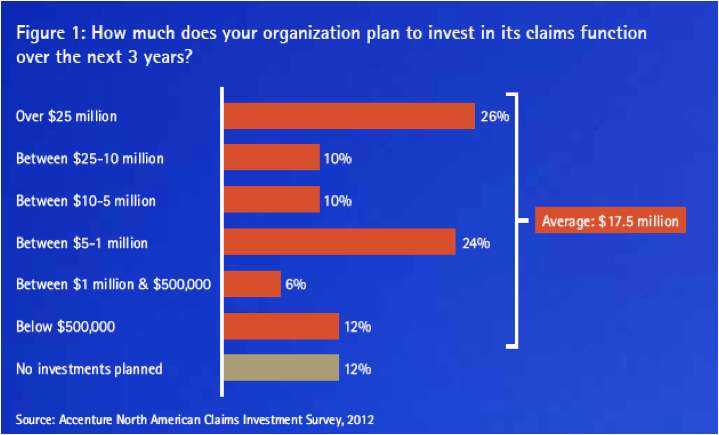 Insurance Chart of the Week: Choosing the Right Path to ...