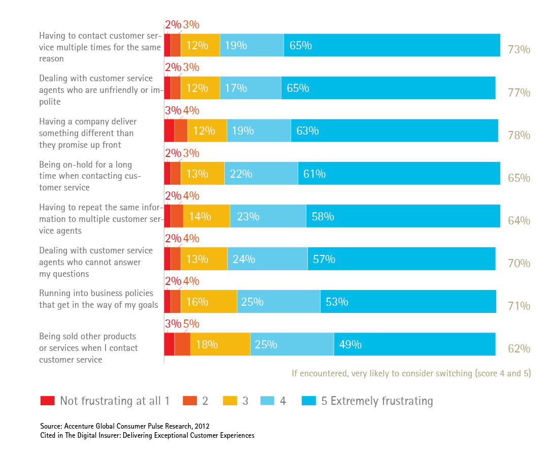 What are customers' main frustrations with insurance providers?