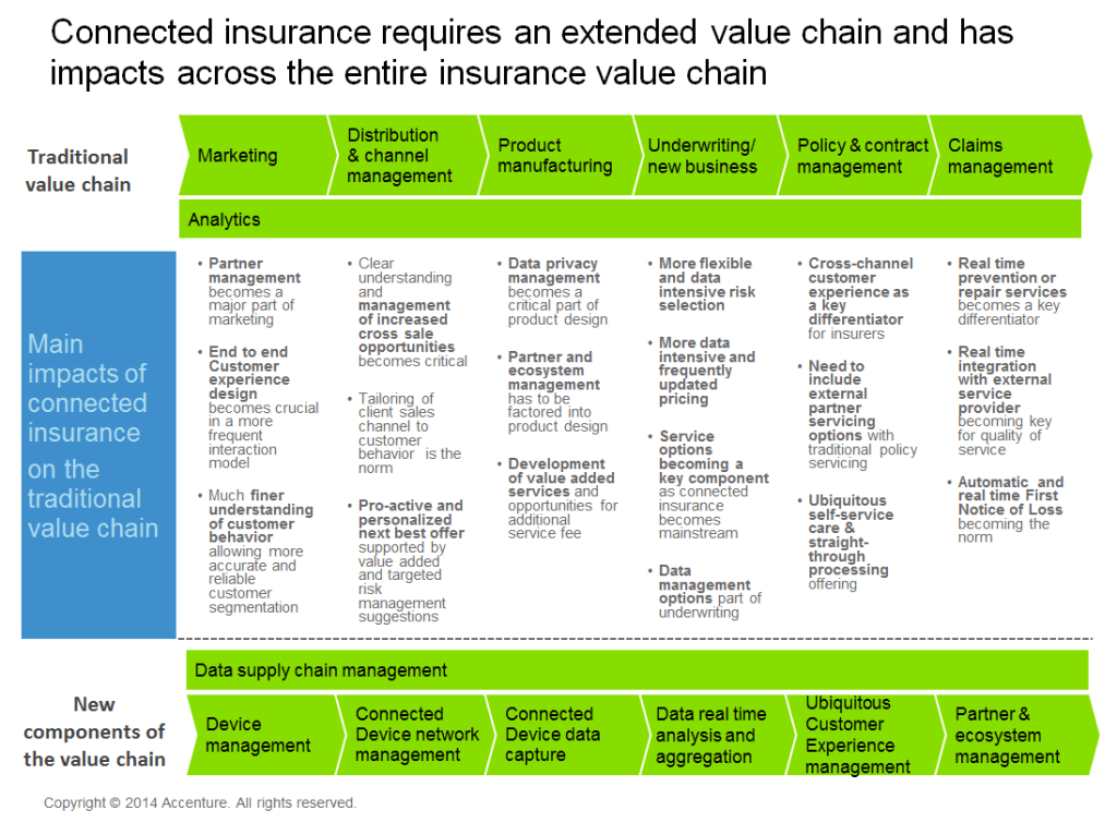 Connected insurance requires an extended value chain and has impacts across the entire insurance value chain