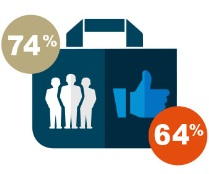 Insurance CMOs must enhance the customer experience