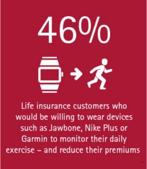 46% of life insurance customers would be willing to wear devices such as Jawbone, Nike Plus, or Garmin to monitor their daily exercise and reduce premiums
