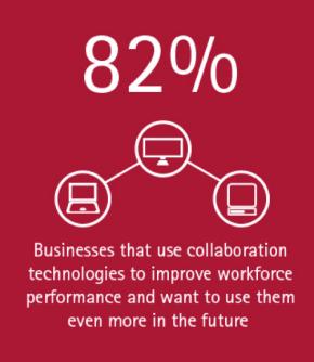 Workforce collaboration technologies provide a rewarding ROI (Image 1)