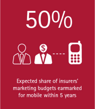 Mobile expected to draw half of insurers' marketing budgets: Accenture INS (Image)