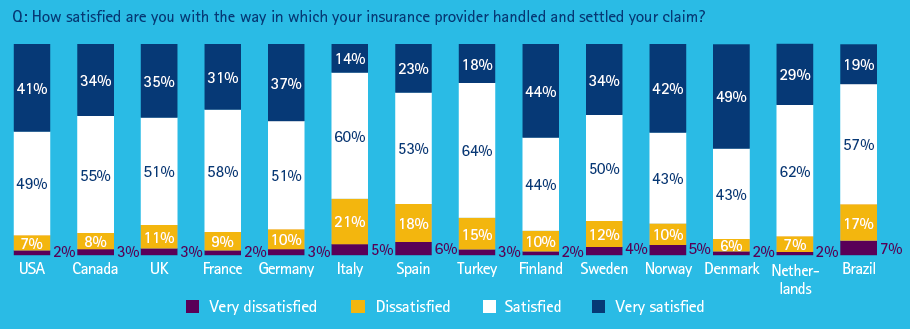 Global claims survey - satisfaction with insurance providers