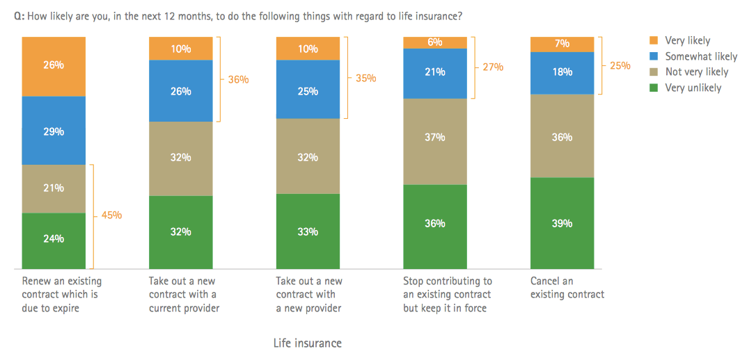 Online experiences - what do customers really want