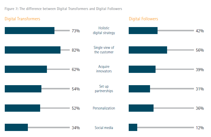 The difference between Digital Transformers and Digital Followers