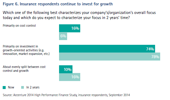 Figure 6. Insurance respondents continue to invest for growth