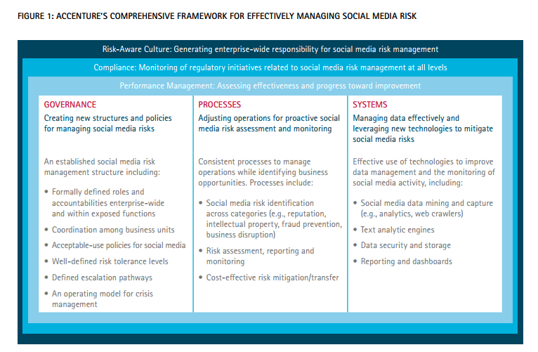 Figure 1: Accenture's Comprehensive Framework for Effectively Managing Social Media Risk