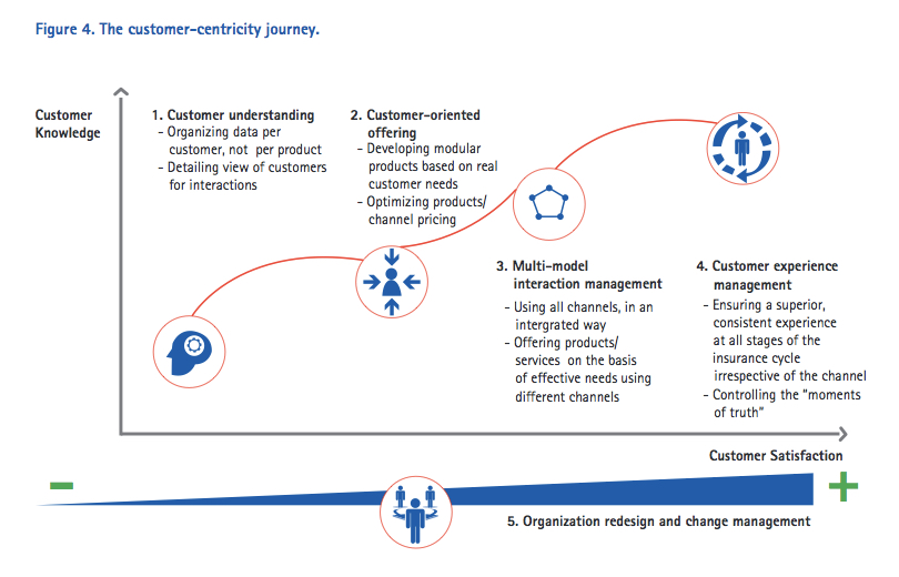 Customer-centricity in the digital era - The customer-centricity journey