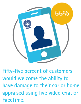 55% of customers would welcome the ability to have damage to their car or home appraised using live video chat or FaceTime.