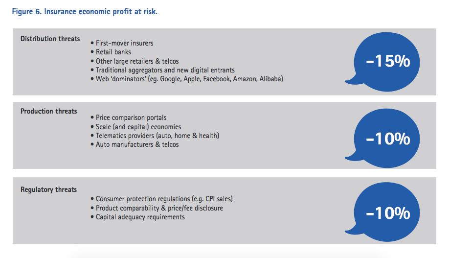 Customer-centricity in the digital era - Insurance economic profit at risk