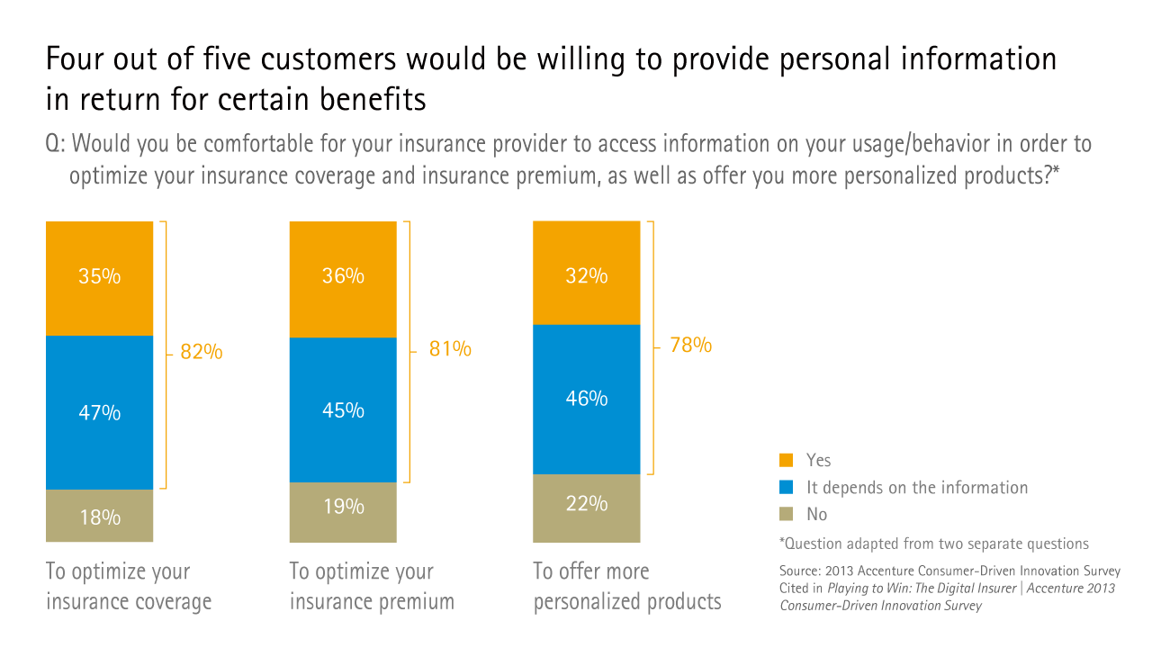 Four out of five customers would be willing to provide personal information in return for certain benefits