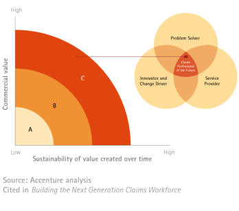 Sustainability of value created over time