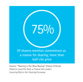 75% of home sharers mention convenience as a reason for sharing; more than half cite price