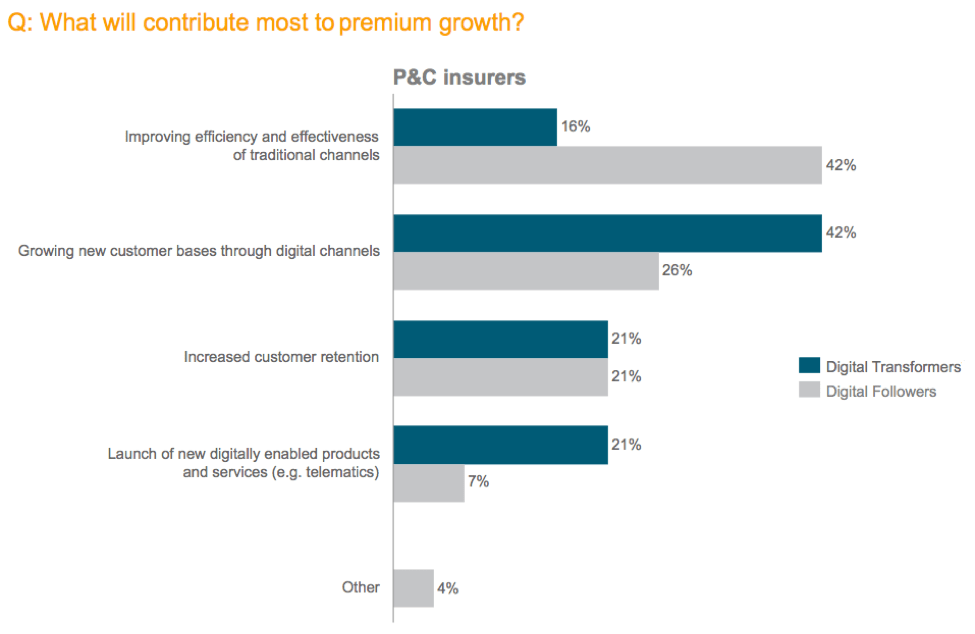 What will contribute most to premium growth?
