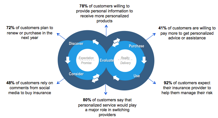 Today, the customer journey is more complex, dynamic and accessible. It leverages external and internal channels, as well as open and branded content.