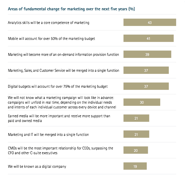 Areas of fundamental change for marketing over the next five years (%)