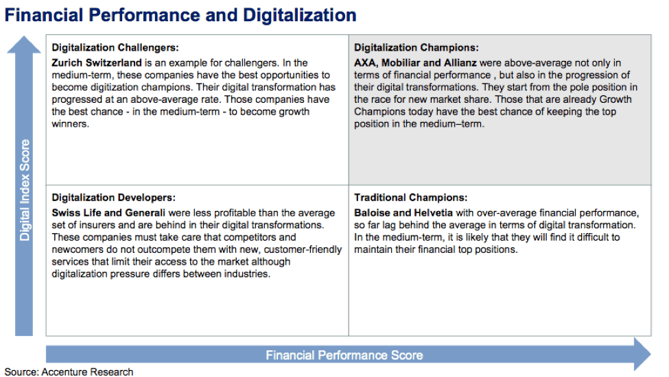Financial Performance and Digitization