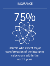 75% of insurers expect major transformation of the insurance value chain within the next 5 years.
