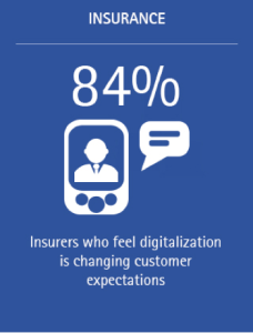 Digital: Changing customer expectations and interactions (Image 7a)