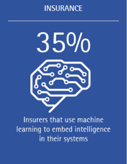 35% of insurers that use machine learning do so to ember intelligence in their systems.