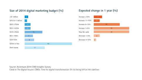 Insurance digital marketing budgets - 2014 and 2015 projected