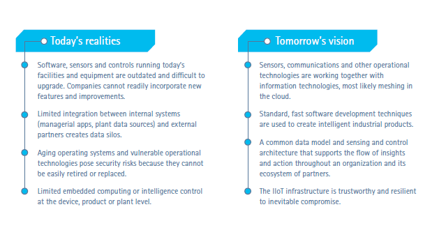 Developing a pathway toward IoT proficiency - Today's realities vs tomorrow's vision (table)