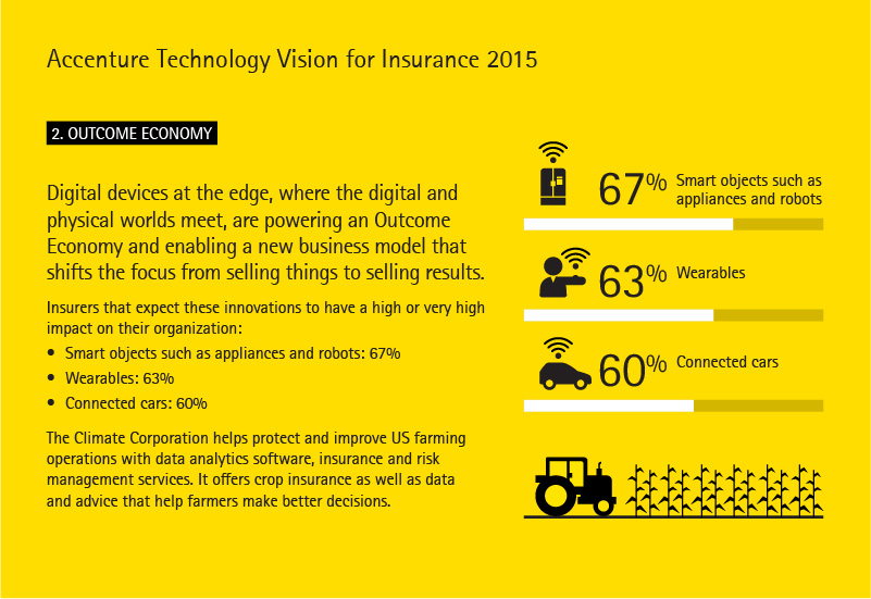 Accenture Technology Vision for Insurance 2015