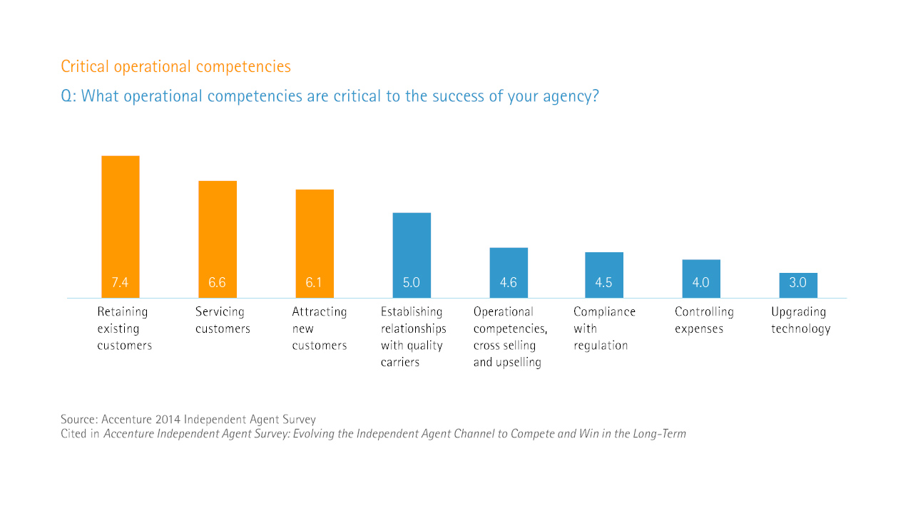 Evolving the independent agent channel - Critical operational competencies