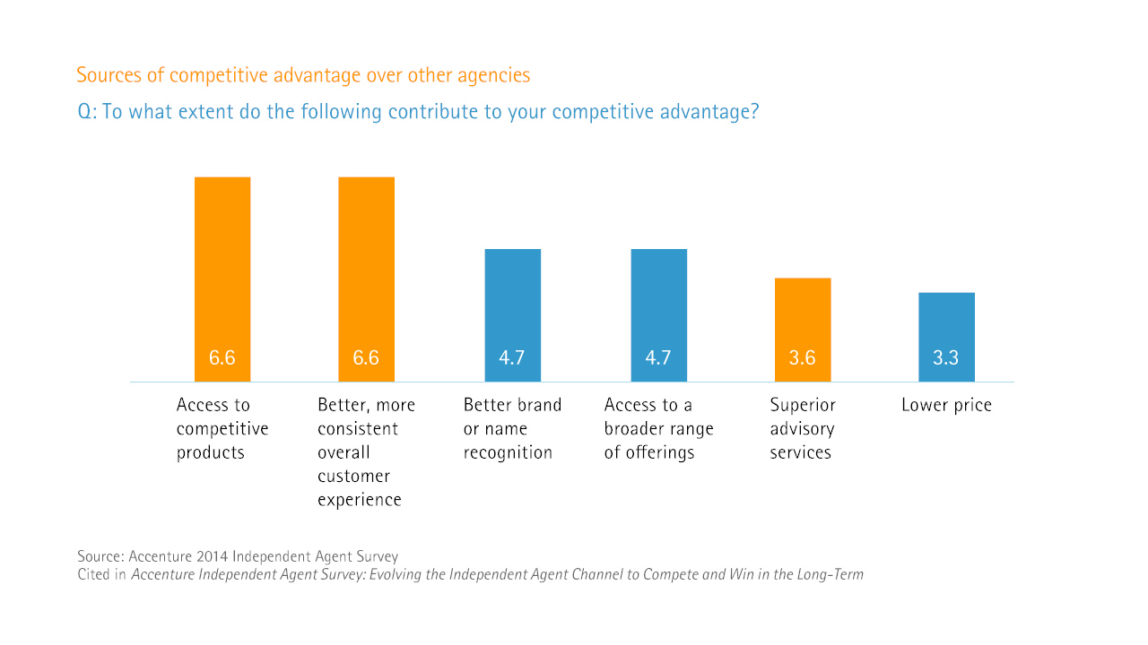 Evolving the independent agent channel - sources of competitive advantage over other agencies