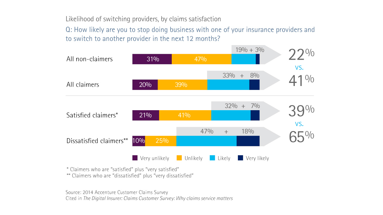 How likely are you to stop doing business with one of your insurance providers and to switch to another provider in the next 12 months?