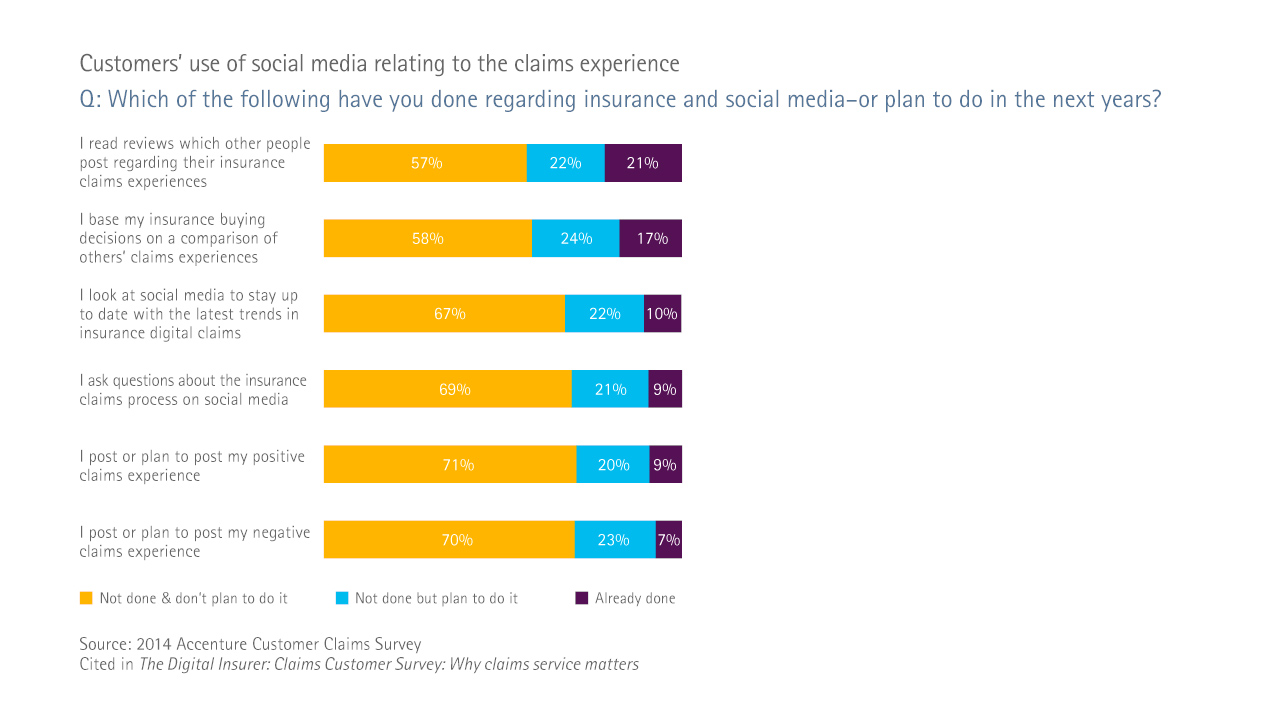 Customers use of social media relating to the claims experience